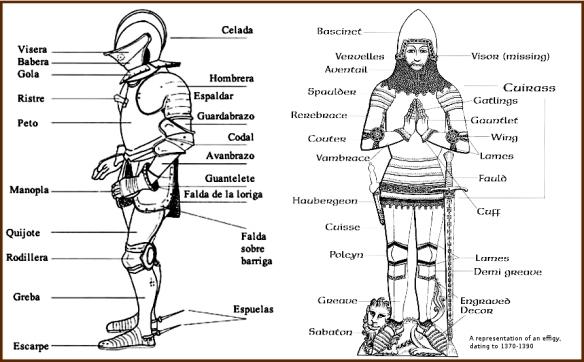 Partes de la armadura.