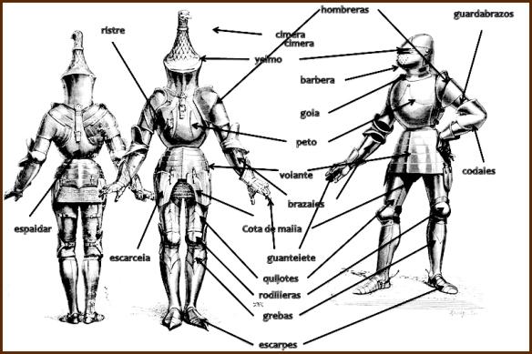 Partes de Una armadura.