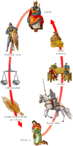 La rueda del feudalismo